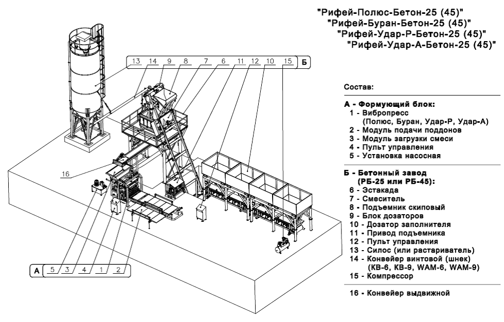 Схема бетонного завода+ Формующий блок